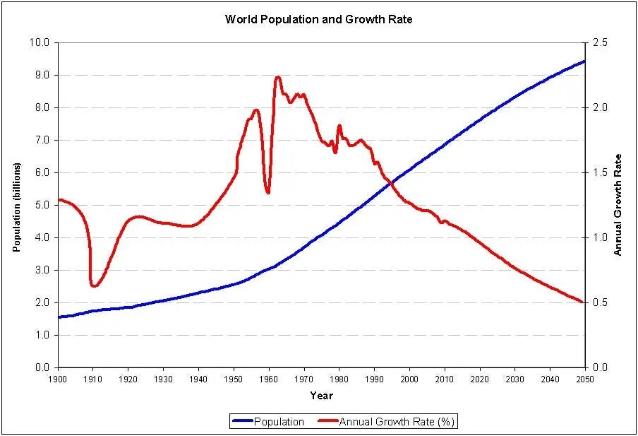 U.S. Population, 1790-2000: Always Growing
