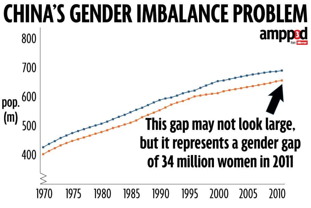 chinas-gender-imbalance-problem