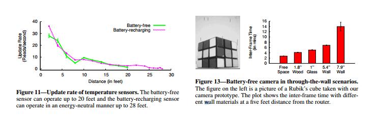 battery-free-wifi