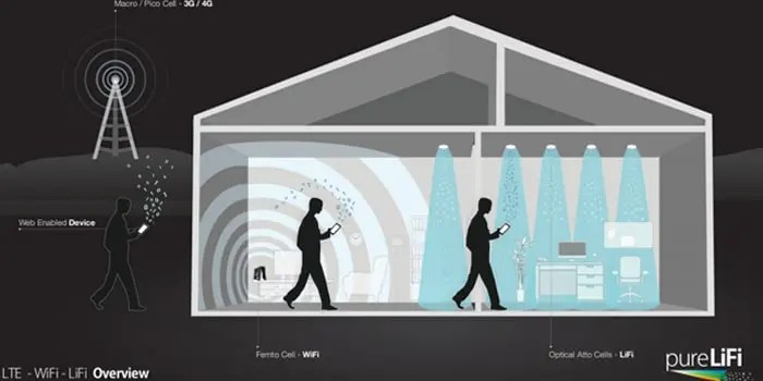 Schematic of LiFi operating principle. Credit: Flickr.