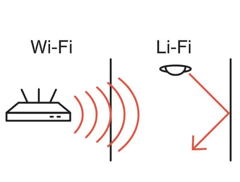 Wi-Fi signal can pass through walls but Li-Fi just bounces off. This is Li-Fi's main limitation unless you care a lot about privacy. Credit: Bloomberg