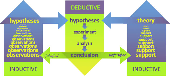 "inductive research method Writing the inductive essay  conducting research use only credible sources  use the ""so what"" method to check for missing links or connections."