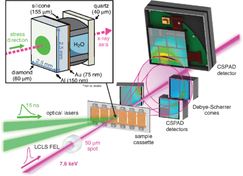 Experimental configuration of the XFEL probe and optical laser. Credit: Physical Review Letters.