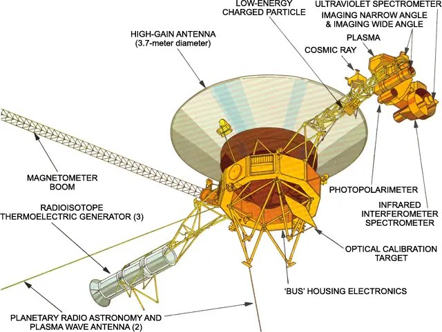 An overview of Voyager's instruments. Credit: NASA.