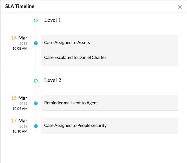 Service Level Agreement(SLA)
