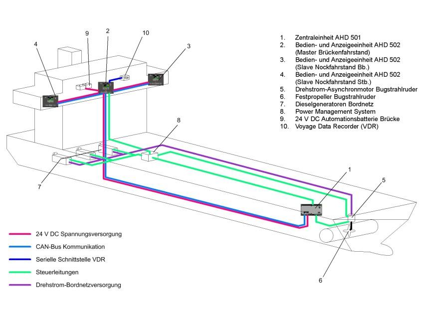 AHD 501 & 502 Schematisch in Funktion dargestellt