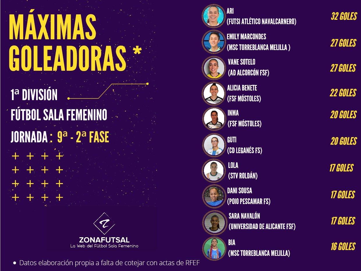 Máximas Goleadoras de 1ª División de Fútbol Sala Femenino tras la 9ª Jornada de la 2ª Fase