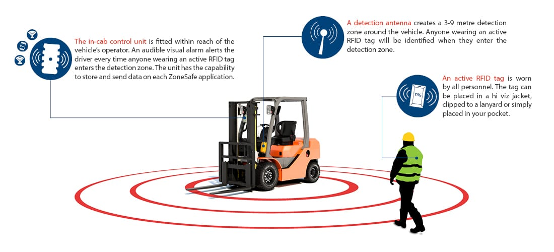 ZoneSafe Proximity Warning & Alert Systems How Does it Work Infographic