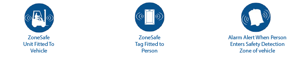 zonesafe vehicle to person alert logo