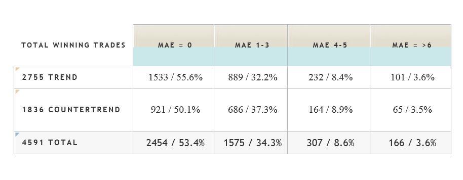 ZoneTraderPro Statistics table