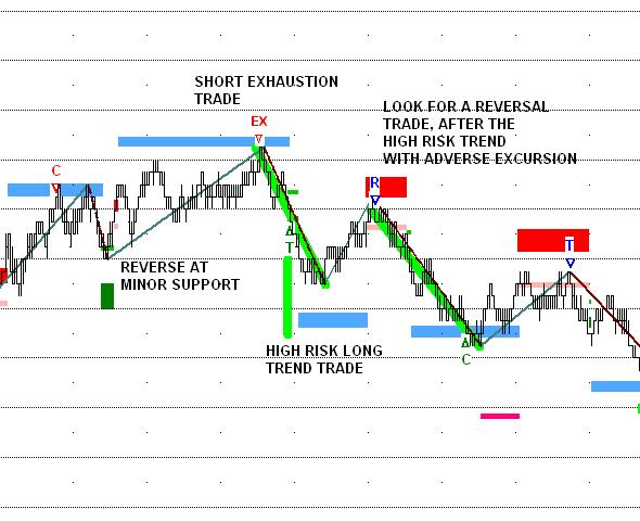 Exhaustion, Trend and Reversal Trading Pattern
