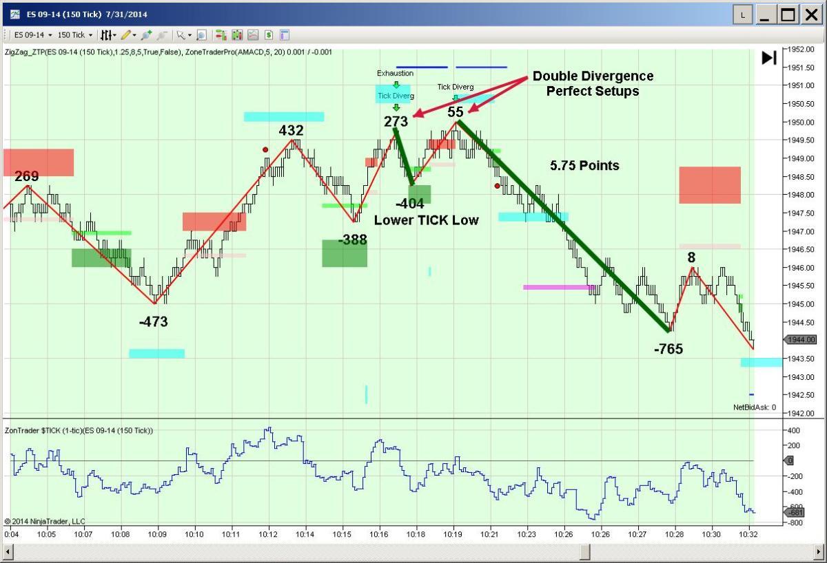 Tick Divergence Setups