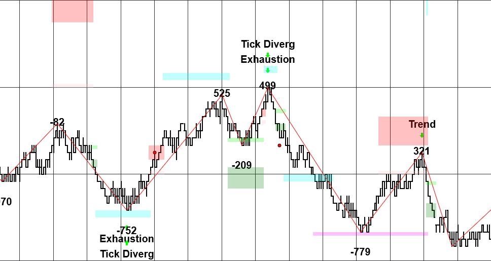 Exhaustion Tick Divergence Patterns