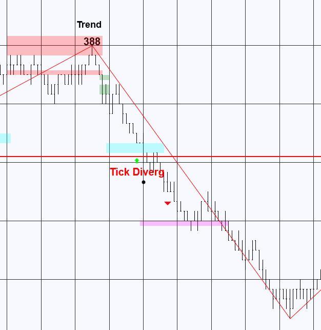 Trend Trade