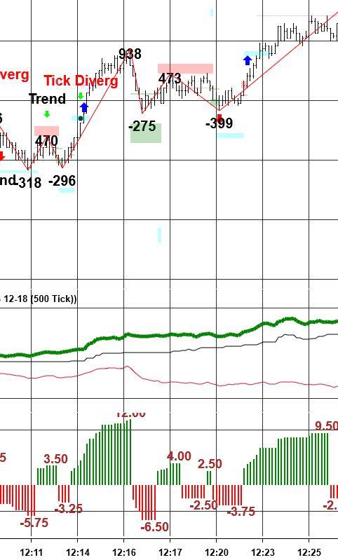 Rising Cumulative Delta