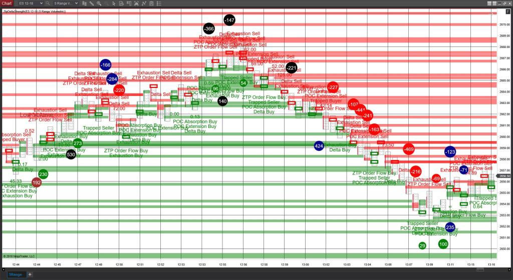 Order Flow Sell Off Chart