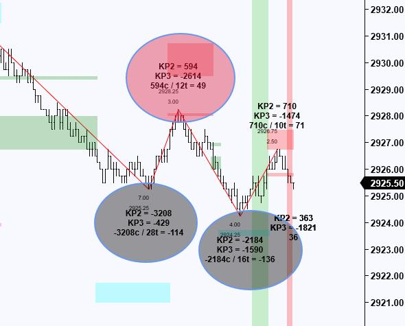 Exhaustion Loss 2nd Trade
