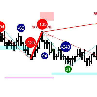 Special Divergence Example