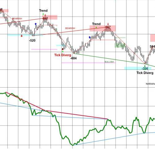 Divergence Setup
