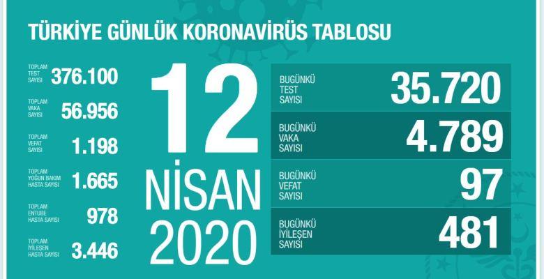 Türkiye'de Test Sayısı Yükseliyor,  Vaka, Yoğun Bakım ve Entübe Sayısı Düşüyor…