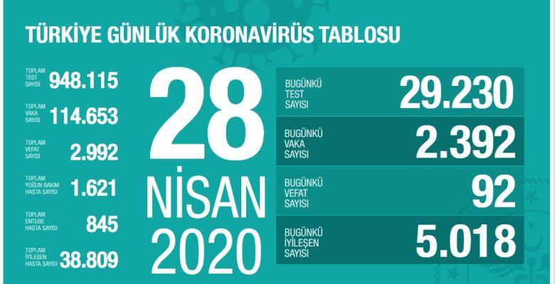 Koronavirüs 28 Nisan Türkiye Verileri