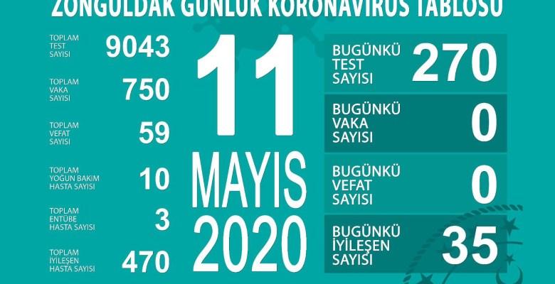 "Koronavirüs Başından İtibaren Zonguldak'ta İlk Defa ""0"" Vaka, ""0"" Vefat"
