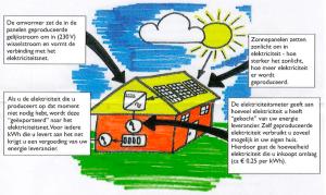 werking-zonnepanelen