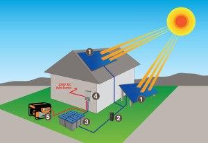 Off_grid_solar_system