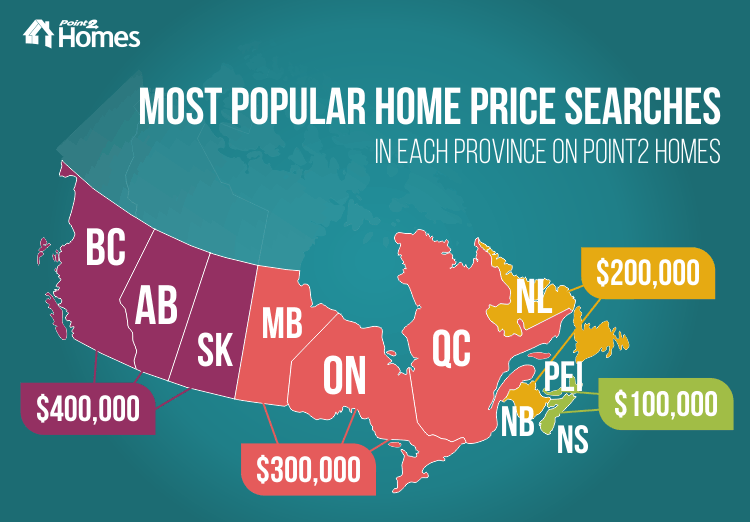 Most popular home price searches