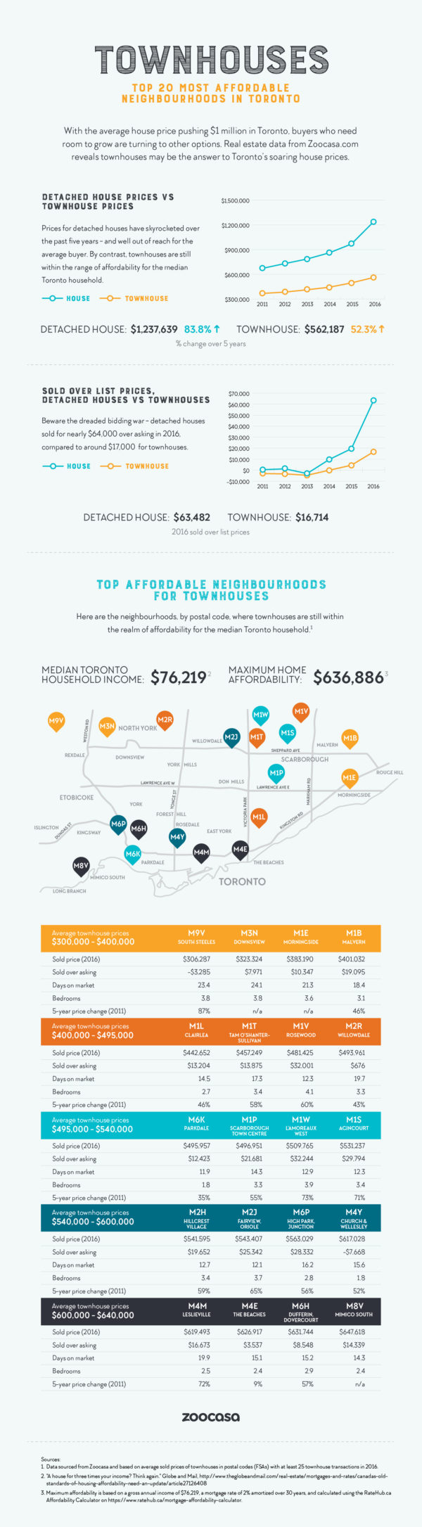 Townhouses: The top 20 affordable neighbourhoods in Toronto