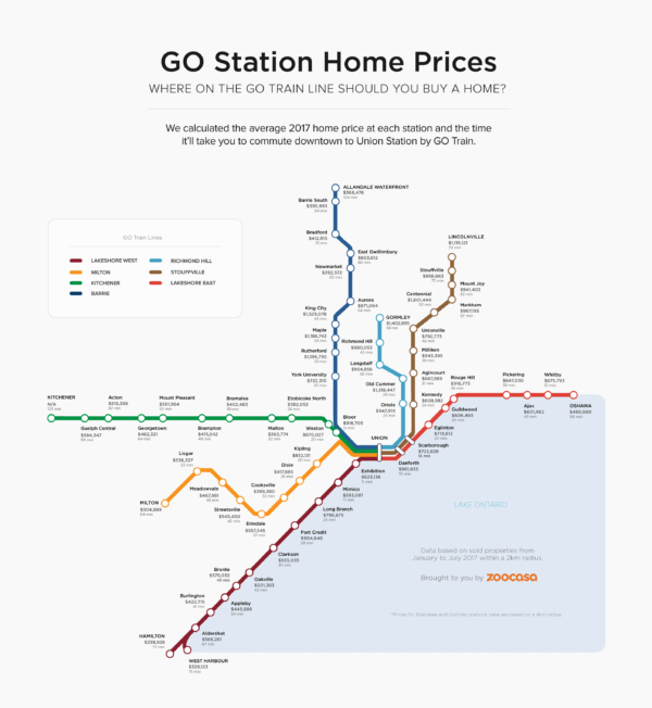 Most Affordable Places to Buy a Home on the GO Transit Line | Zoocasa