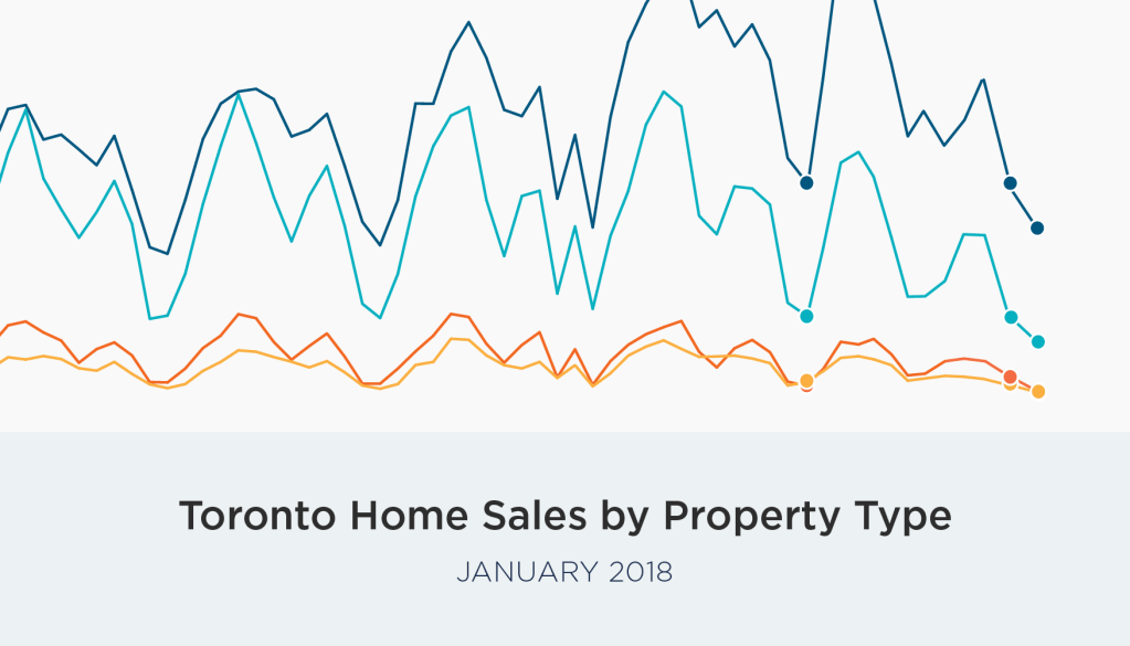 January GTA real estate