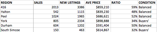 Sales to New Listings Ratio by Region