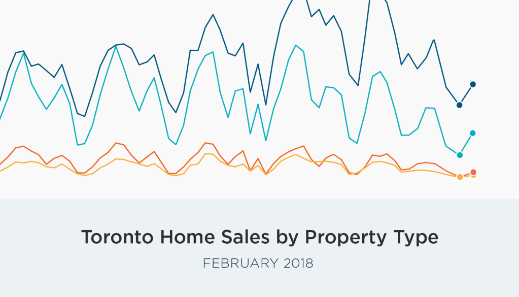 GTA Real Estate Market on Track for a Strong Spring