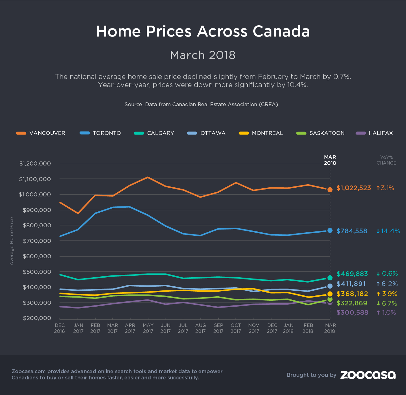 canada-home-prices-march-2018-zoocasa