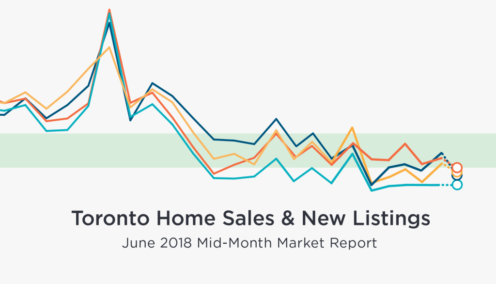 June mid-month Toronto home sales