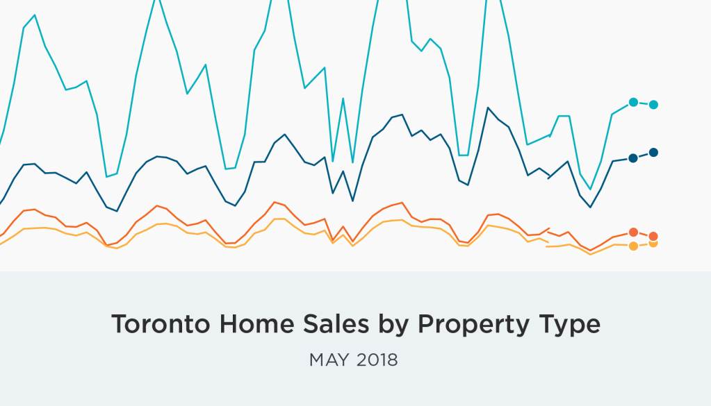 May GTA Home Sales