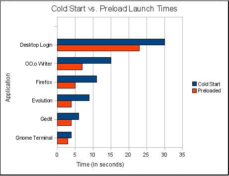 preload graph