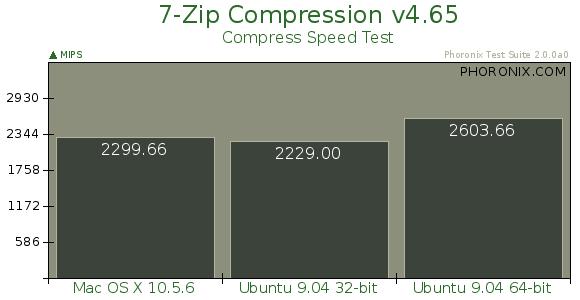 ubuntu9.04-64bit più competititvo contro MacOS X