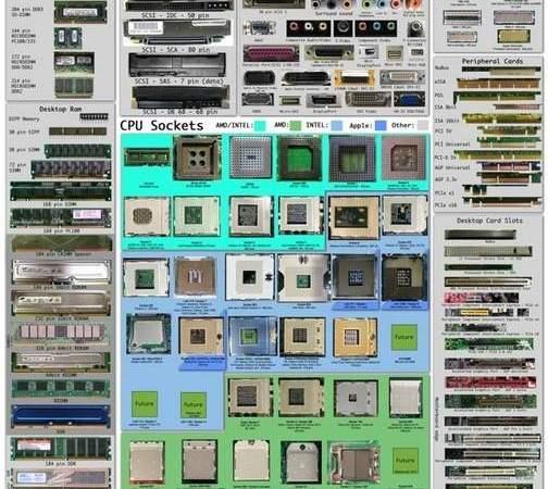 I componenti del computer tutti in un foglio!