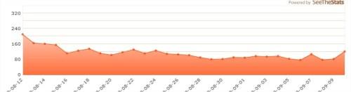 grafico di esempio di SeeTheStats che permette di visualizzare le statistiche di Google Analytics ddirettamente sul nostro sito Web