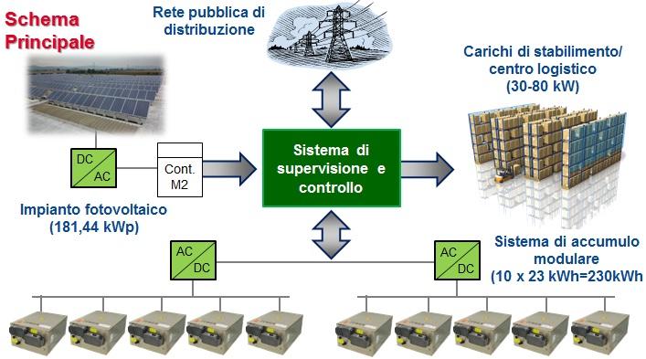 Impianto Fotovoltaico con Accumulo Energia in Batterie