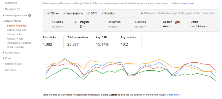 Image 7.3 - Search Analytics Report on Google Search Console