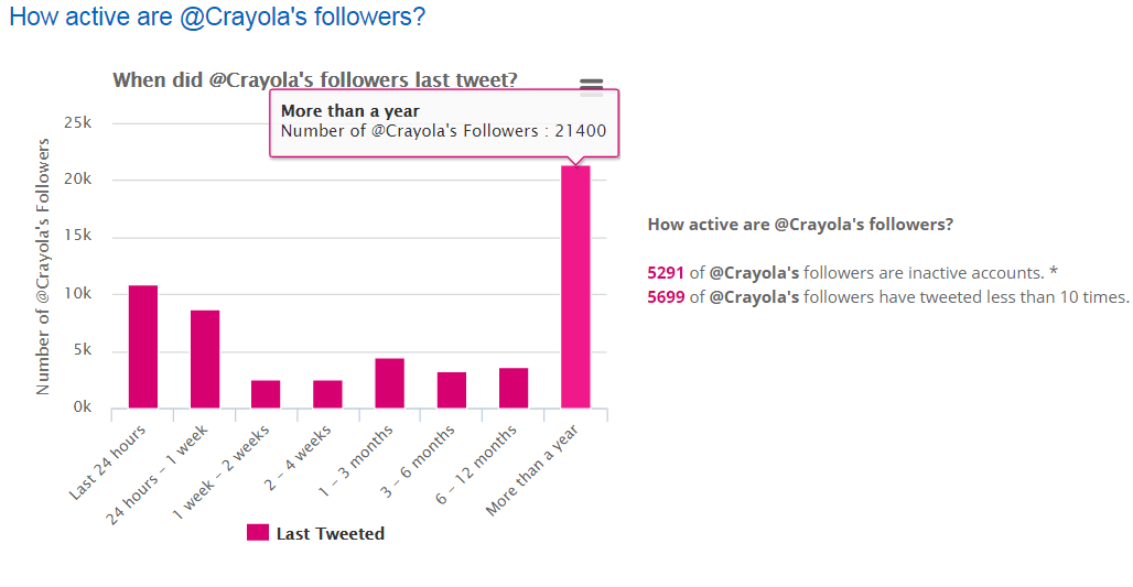 Image 8.6 - Analyzing Active vs. Inactive Twitter Followers