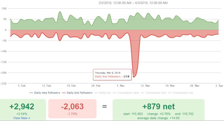 Image 8.E - Followerwonk Daily Follower Gain vs Loss Count