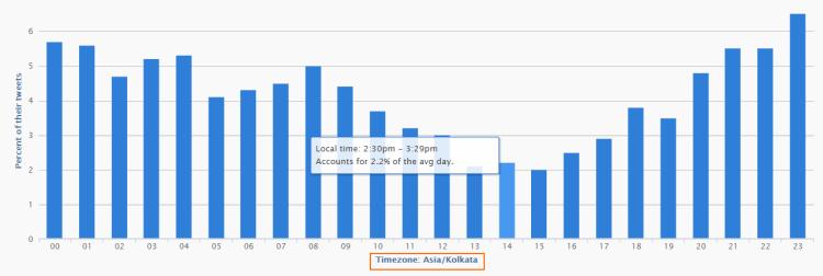 Image 8.4 - Followerwonk Follower Timezone Analysis