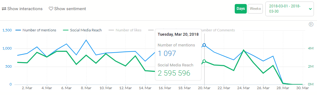 Image 8.L - Hashtag Reach Report