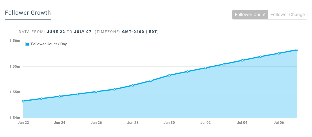 Image 8.D - Twitter Follower Growth Rate From Keyhole