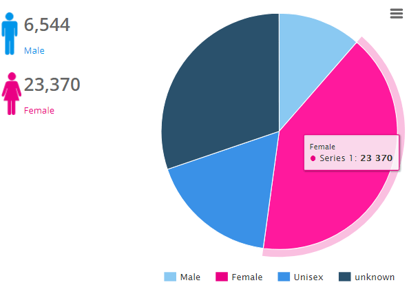 Image 8.8 - Twitter Followers' Demographics