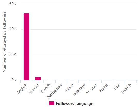 Image 8.9 - Twitter Followers' Language